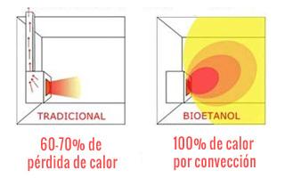 bioetanl